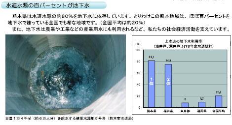 水道水源地下水